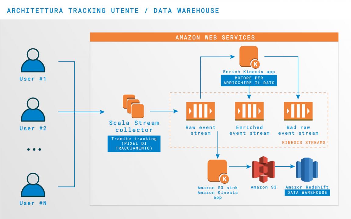 Architettura Machine Learning per Smart Recommendations: schema di tracking con pixel di tracciamento per data warehouse