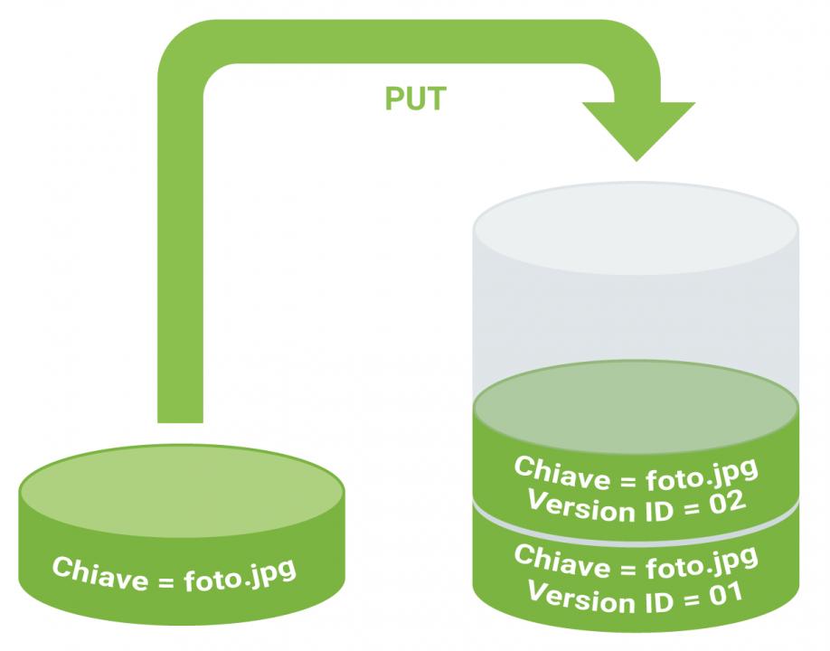 La funzione Versioning di Amazon S3 - operazione put