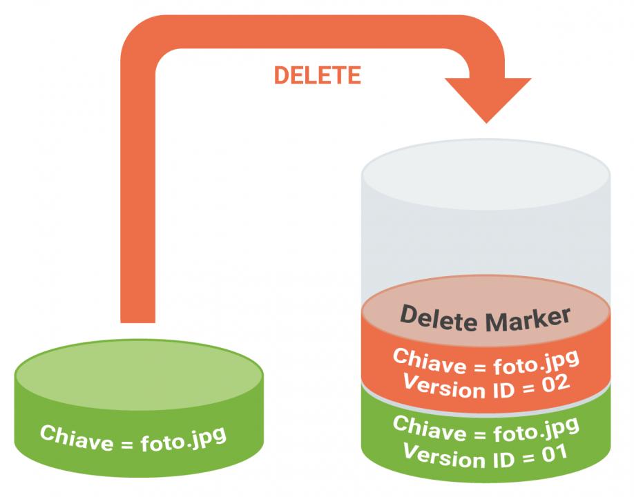 La funzione Versioning di Amazon S3 - operazione delete