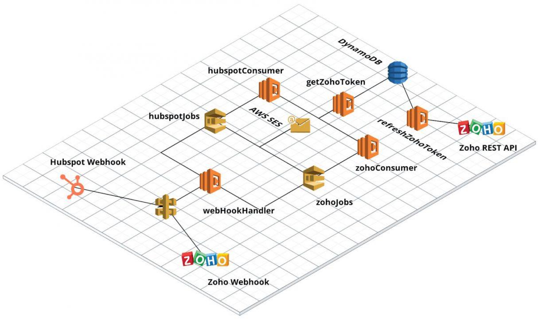 Architettura del connettore Hubspot Zoho con microservizi serverless