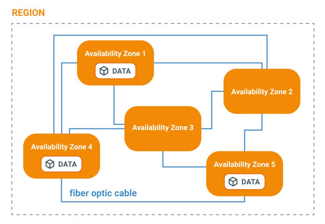 Availability Zone di Amazon S3