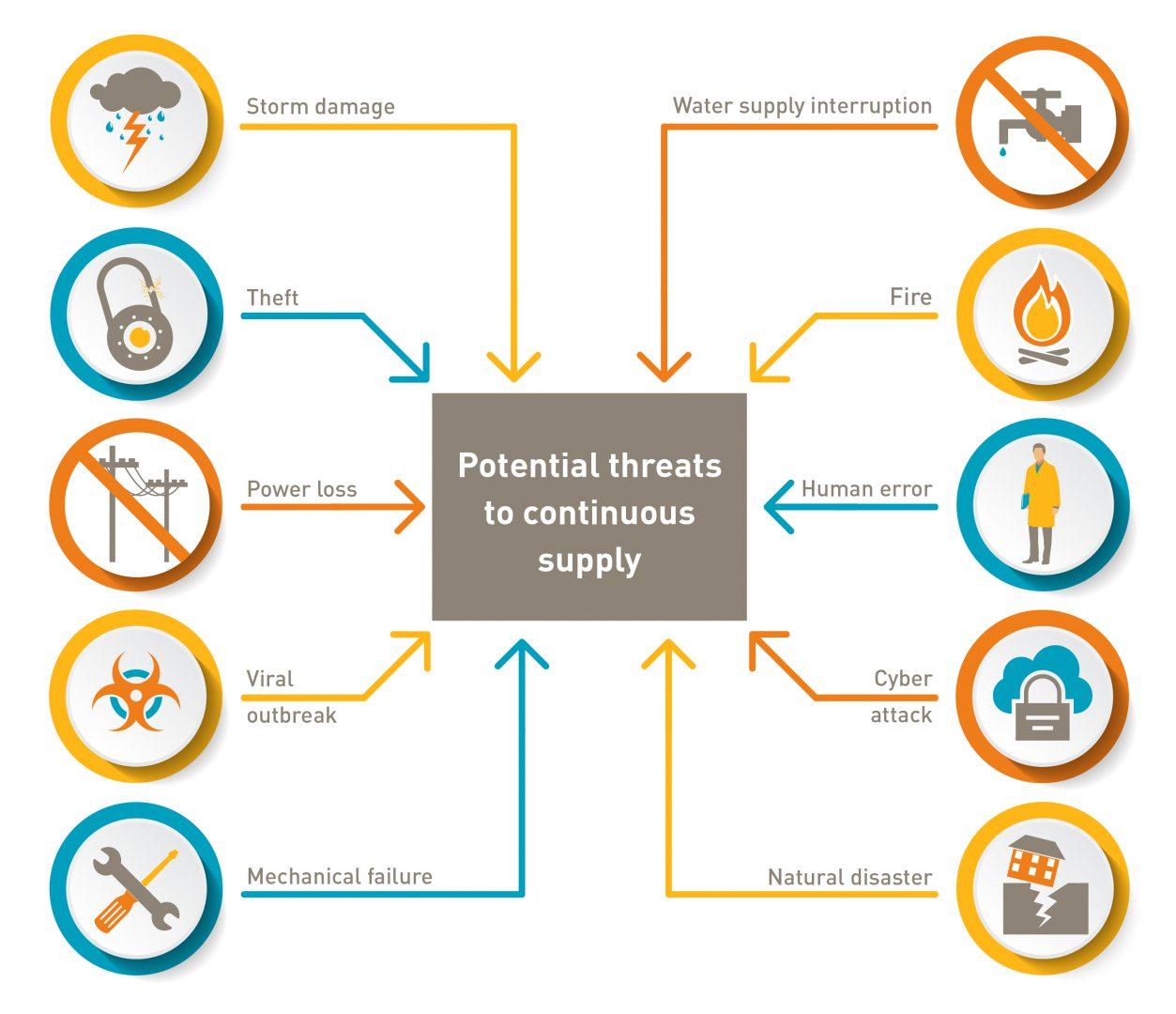 Le minacce alla continuità aziendale da prevenire con un Disaster Recovery Plan