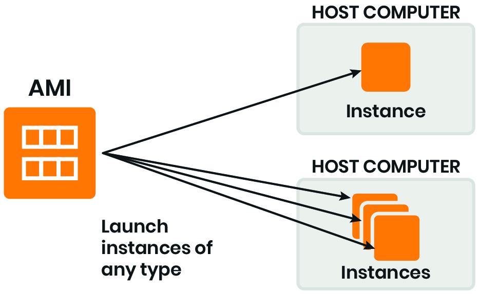 Schema di Amazon EC2: istanze ed AMI