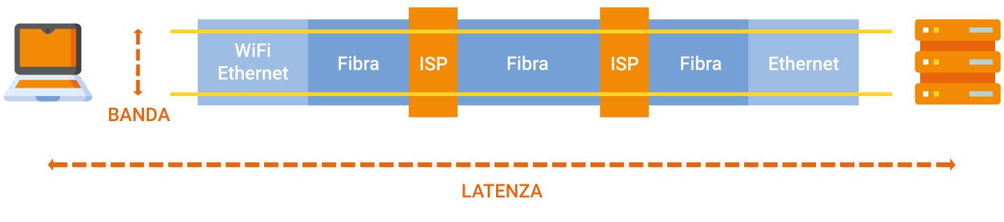 Uno schema che evidenzia la differenza tra banda e latenza ed i componenti che le influenzano.