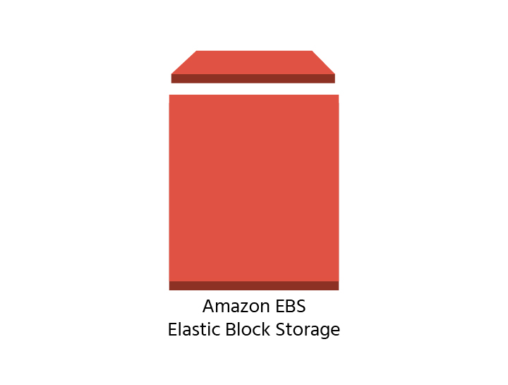 Amazon EBS - Elastic Block Storage